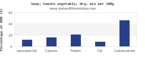 saturated fat and nutrition facts in vegetable soup per 100g